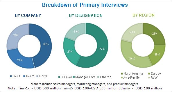 Aseptic Processing Market