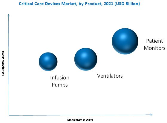 Asia and North Africa Critical Care Equipment Market