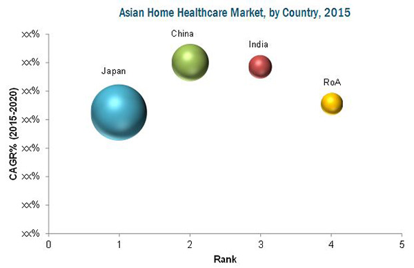 Asian Home Health Care Market