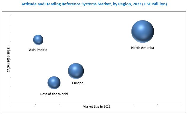 Attitude and Heading Reference Systems Market