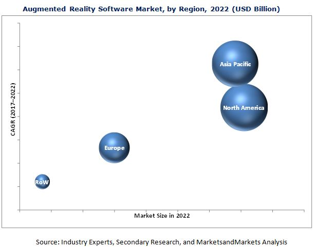 Augmented Reality Software Market