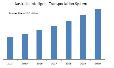 Australia Intelligent Transport System (ITS) Market
