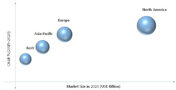 Automated Fingerprint Identification System Market