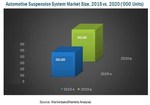 Automotive Suspension System Market