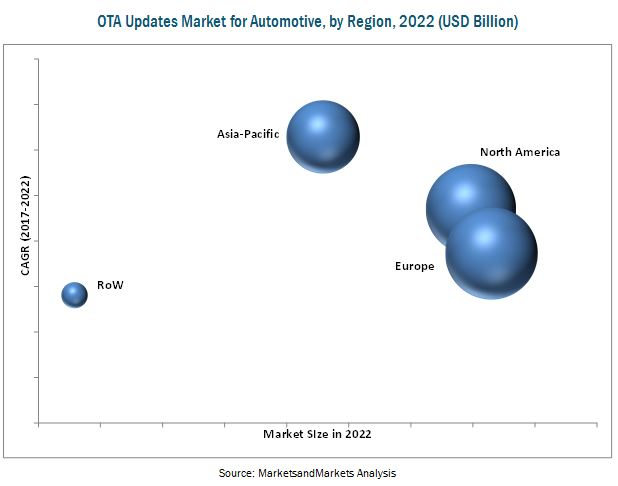 Over the Air (OTA) Updates Market for Automotive