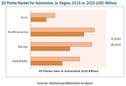 3D Printing Market for Automotive Applications