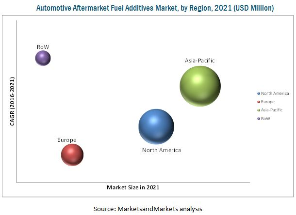 Automotive Aftermarket Fuel Additives Market