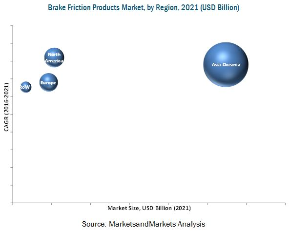Brakes Market for Friction Products