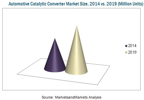 Automotive Catalytic Converter Market