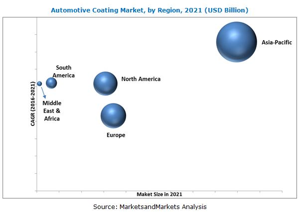 Automotive Coating Market