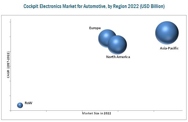 Cockpit Electronics Market for Automotive