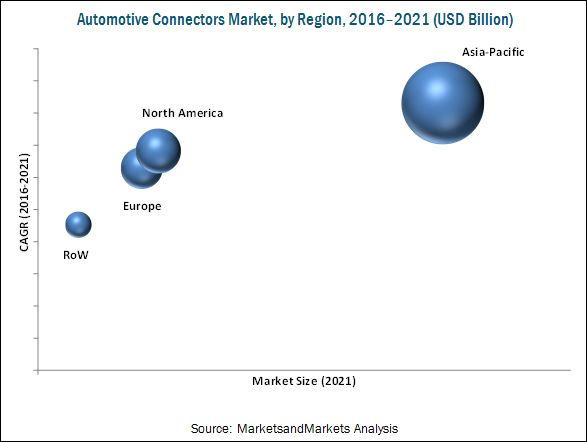 Automotive Connectors Market