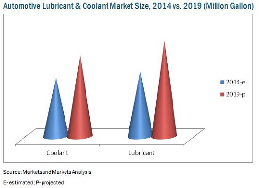 Automotive Coolant & Lubricant Market