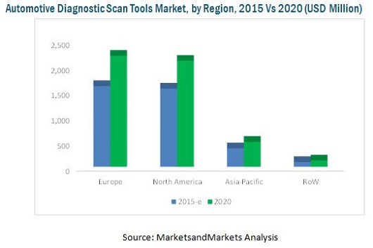 Automotive Diagnostic Scan Tools Market