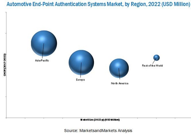 End-point Authentication Market for Automotive