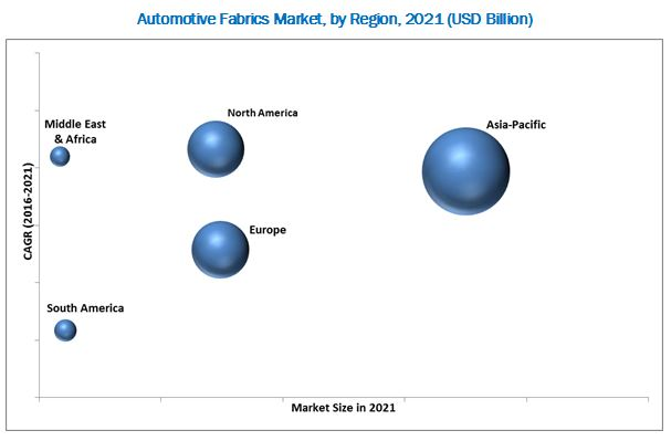 Automotive Fabric Market