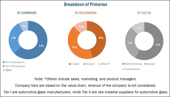 Glass Market By Vehicle Type Application Amp By Geography