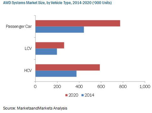 Automotive Multi-Wheel Drive Systems Market