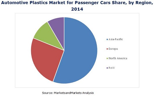 Automotive Plastics Market for Passenger Cars