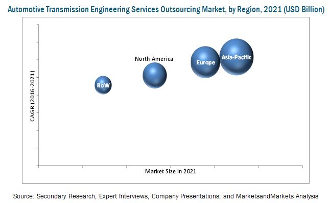 Automotive Transmission Engineering Services Outsourcing Market by ...