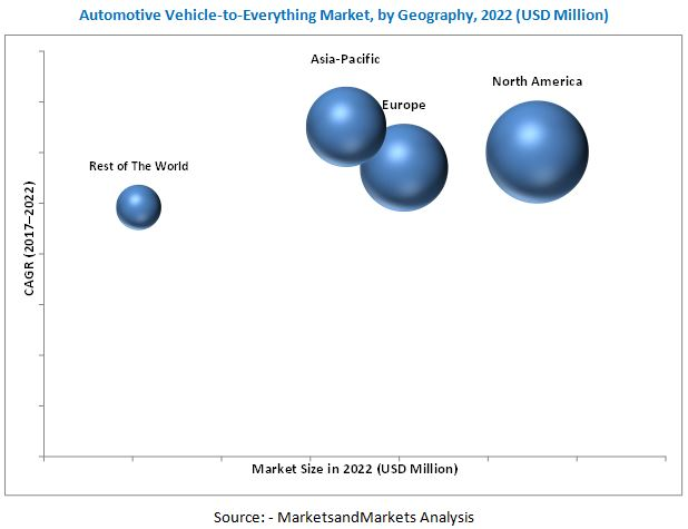 Automotive Vehicle-to-Everything (V2X) Market