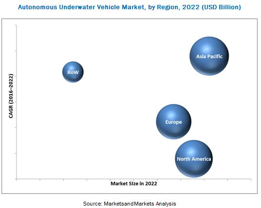 Autonomous Underwater Vehicles Market