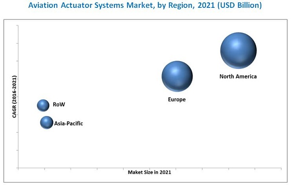 Actuator Systems Market in Aviation