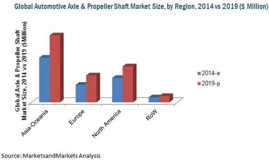 Axle & Propeller Shaft Market
