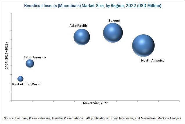 Beneficial Insects (Macrobials) Market