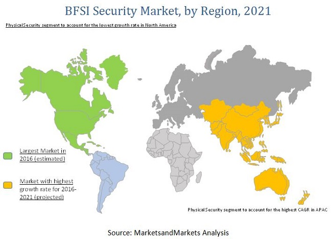 BFSI security Market