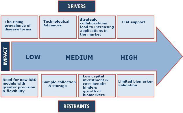 Biomarkers Market