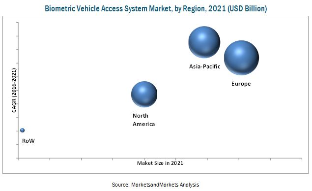 the global biometric system market Global biometrics market by type (fingerprint recognition, facial  increasing  demand for advanced security systems against crimes, frauds, terrorist activities, .