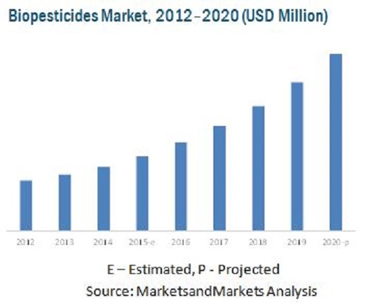 jsb market research biopesticides market This report studies bacterial biopesticides in global market, especially in north america, china, europe, southeast asia, japan and india, with production, revenue, consumption, import and export in these regions, from 2012 to 2016, and forecast to 2022 this report focuses on top manufacturers in.