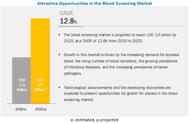 Blood Screening Market