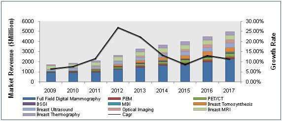 Breast Imaging Technologies Market