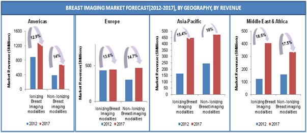 Breast Imaging Technology Market