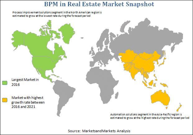 Business Process Management (BPM) in Real Estate Market