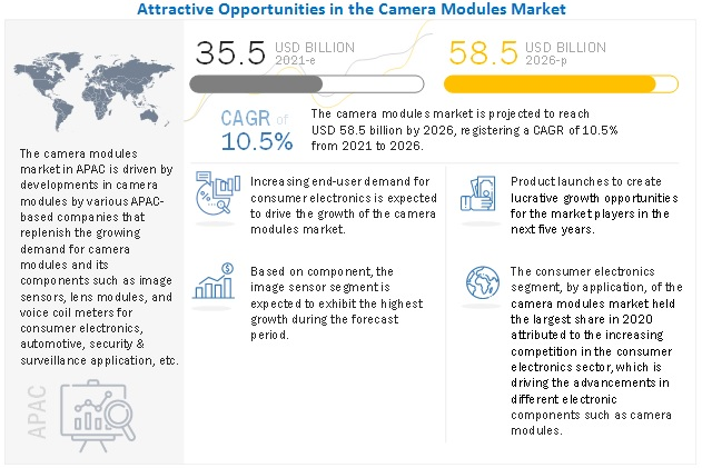 digital camera market in china industry Dallas, tx (prweb) october 19, 2013 -- in-depth assessment and development trend forecast of china cmos camera module market, 2013 report says in 2012, the.