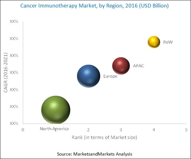 Cancer Immunotherapy Market