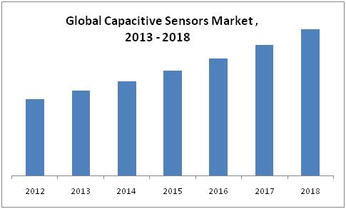 Capacitive Sensors Market