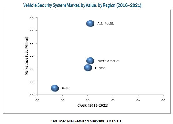 Vehicle Security System Market