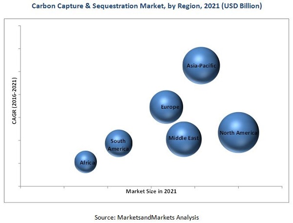 Carbon Capture and Sequestration market
