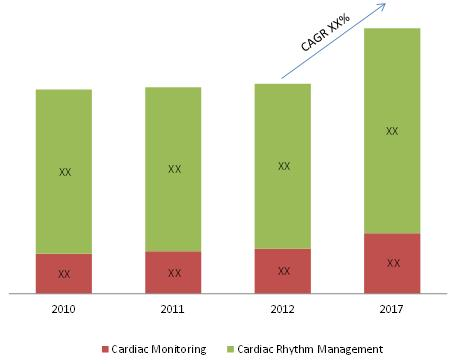 Cardiac Monitoring Market