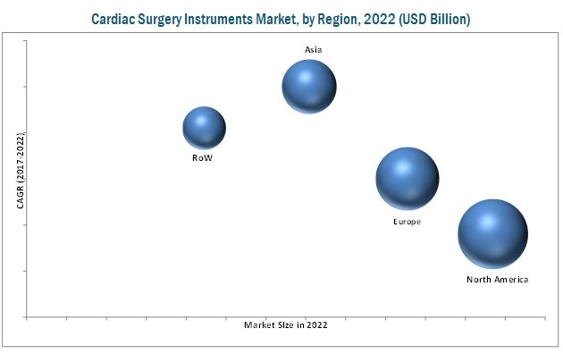 Cardiac Surgery Instruments Market