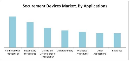 Catheter Stabilization Device/Catheter Securement Devices Market