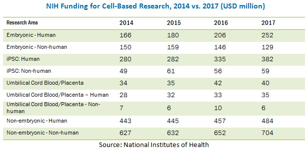 Cell Isolation/Cell Separation Market