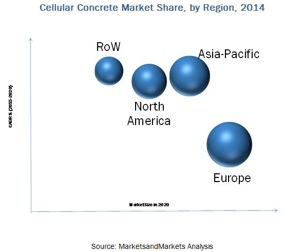 Cellular Concrete Market