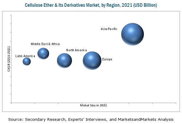 Cellulose Ether & Derivatives Market