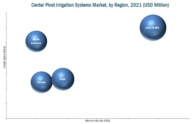 Center Pivot Irrigation Systems Market