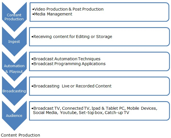 Channel In A Box Market, Integrated Playout Automation Market